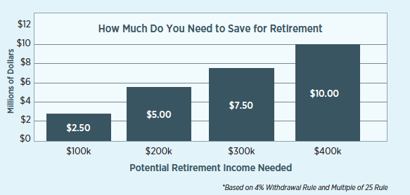 How much do you need to save for retirement?