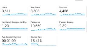 My Google Analytics Aug 2018