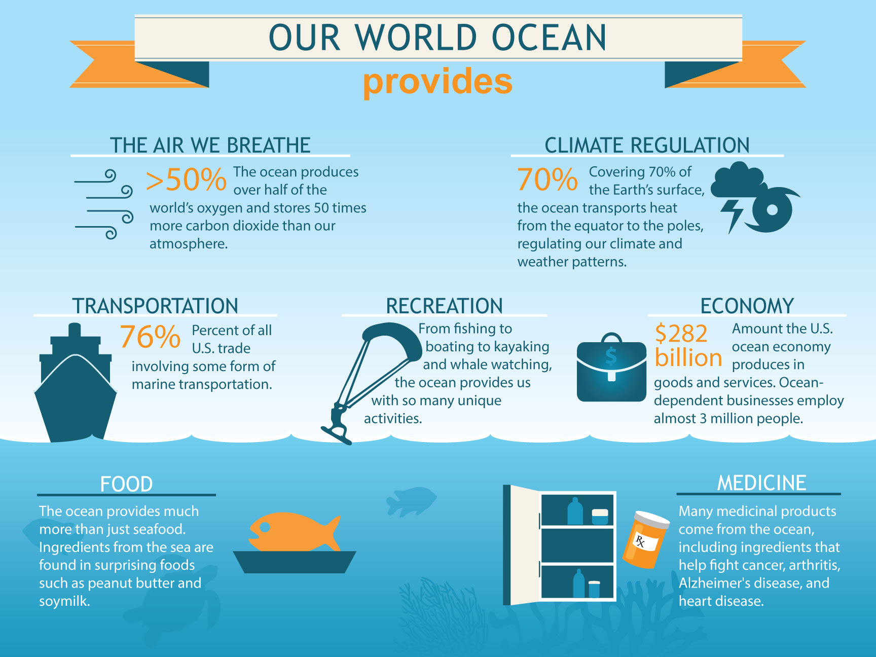 Top 10 Interesting Infographics About Our Oceans