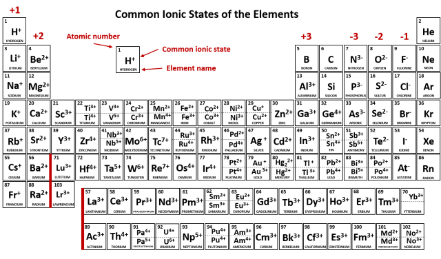 Periodic table as ions images periodic table and sample with periodic table with charges polyatomic ions images periodic periodic table with ionic charges and mass gallery urtaz Images