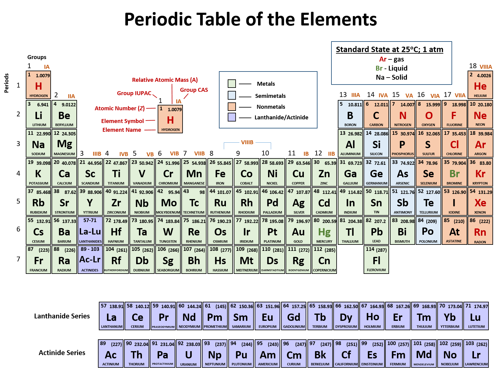 Introduction To The Periodic Table Worksheet Middle School