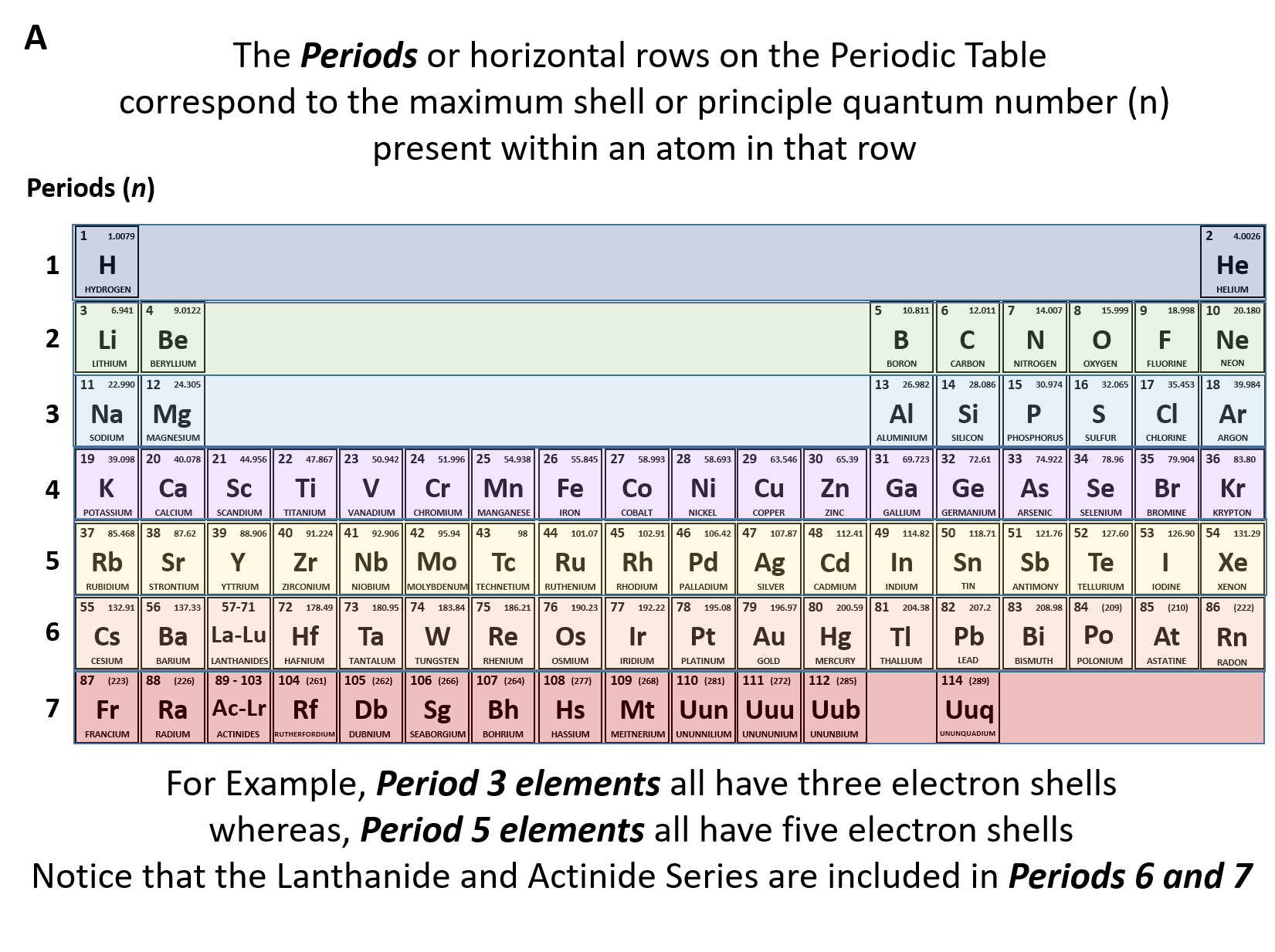 Chapter 10 Atomic Structure And The Periodic Table Answer