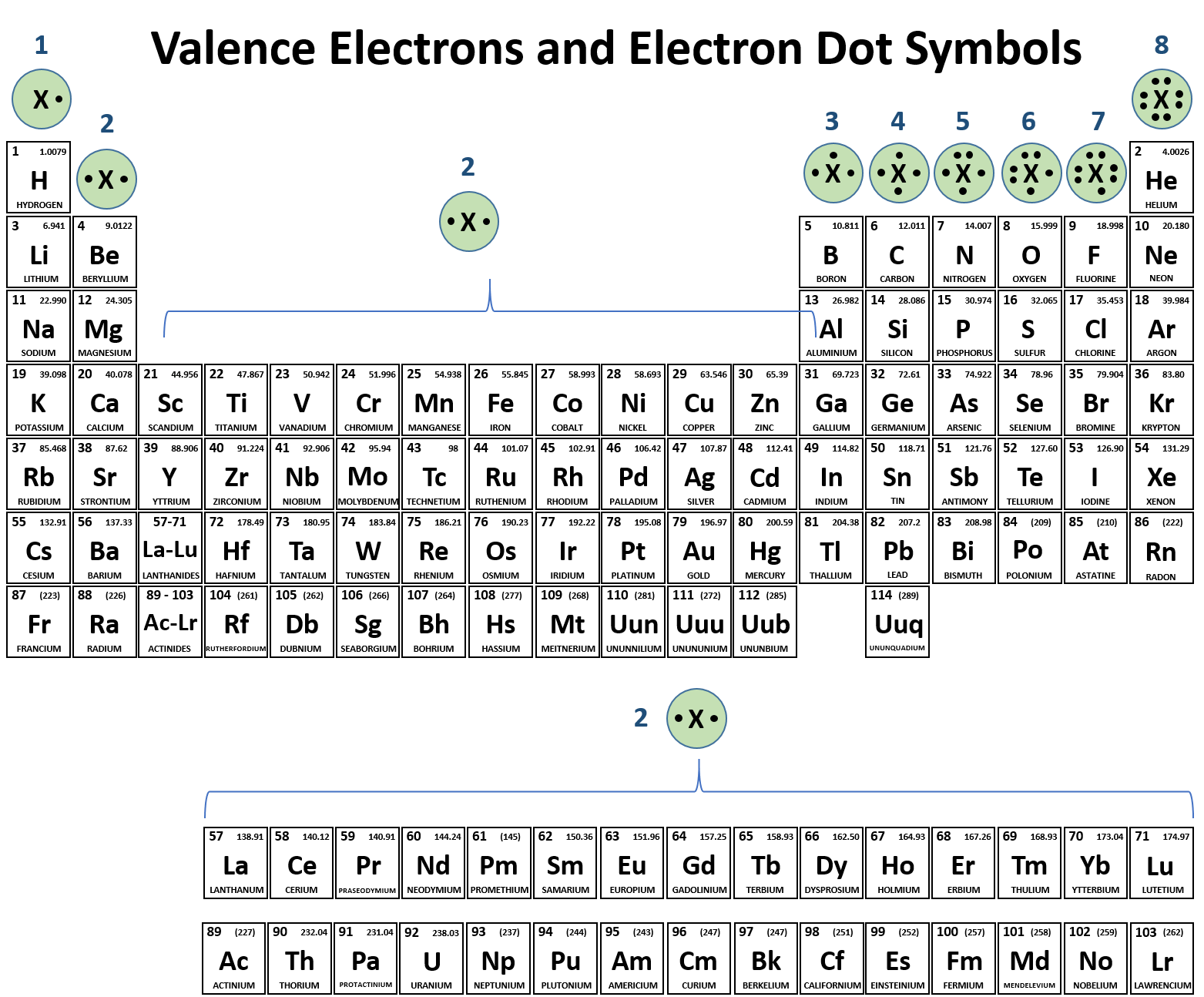 Understanding Valence Electrons Worksheet Answers