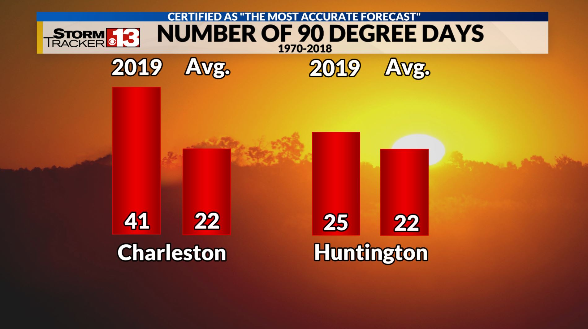 Charleston-Huntington News & Weather | Charleston-Huntington