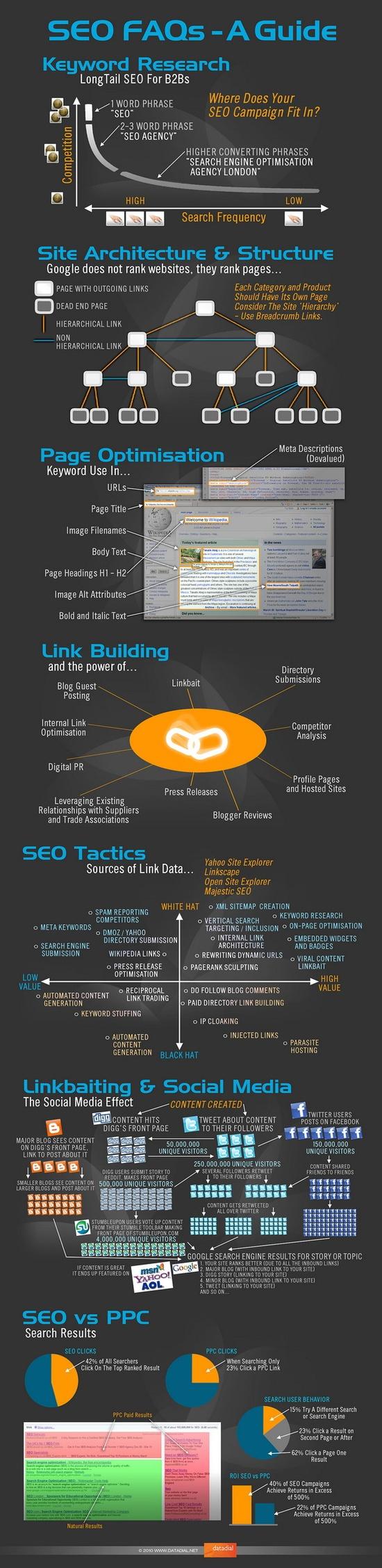 seo faq guide infographic