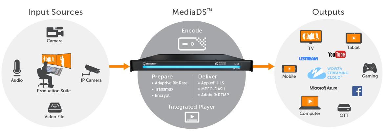 MDS100 - MEDIA DISTRIBUTION SYSTEM - AVTech LTDA