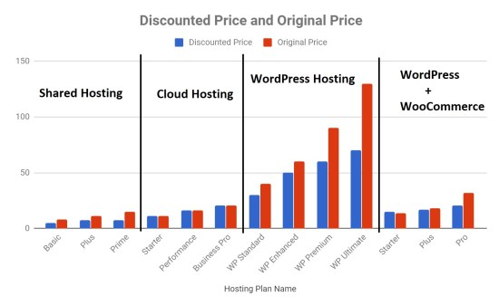 Bluehost Web Hosting vs WordPress Hosting