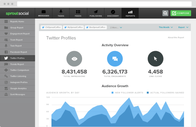 Sprout Social marketing automation tool