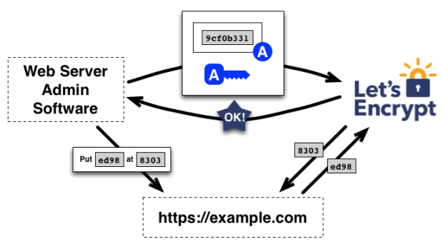 How an SSL Certificate Works