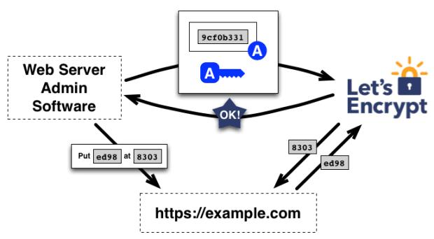 How an SSL Certificate Works