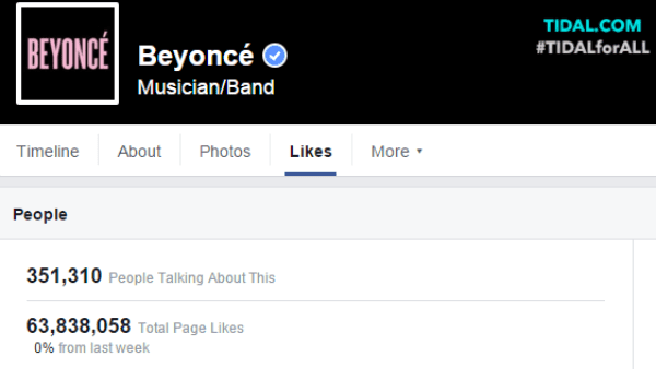 Organic reach of Beyonce's Facebook page is quite low