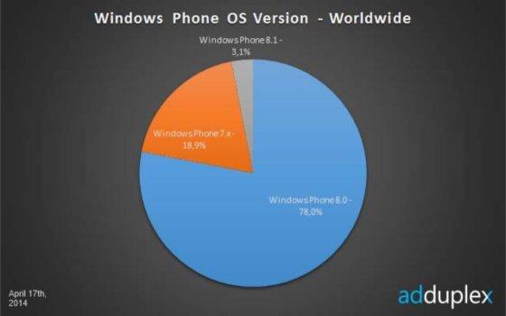 Windows Phone OS April