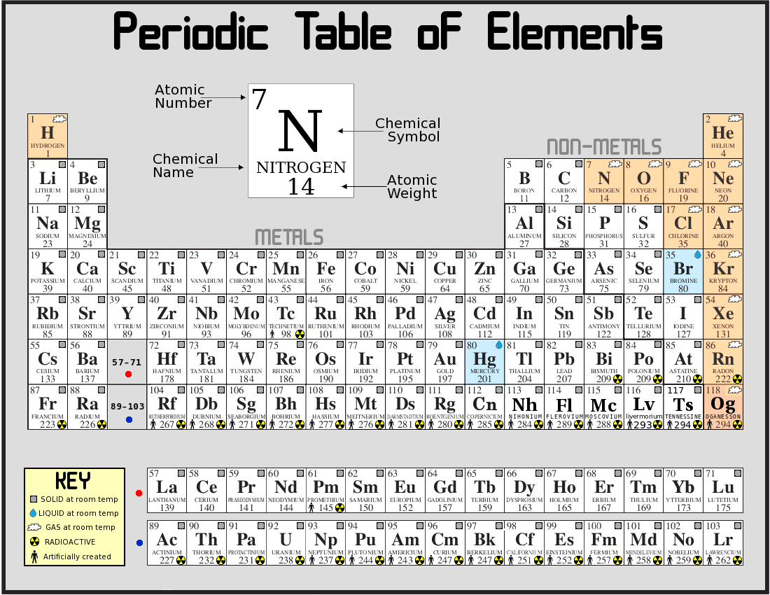 Periodic Table of Elements - Elements Database