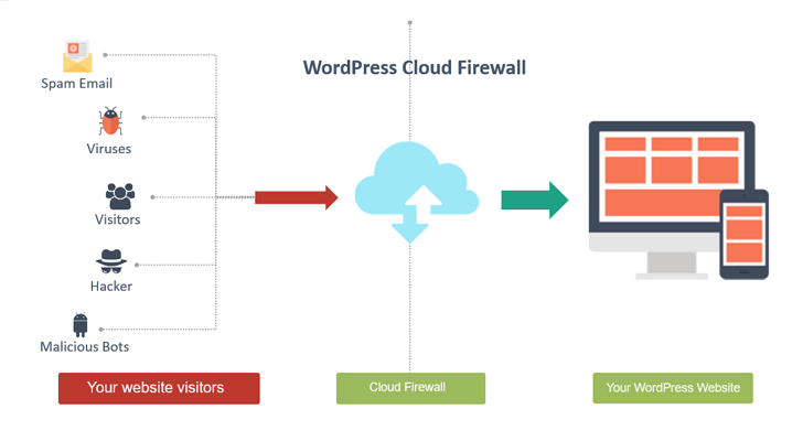 Common WordPress Attacks: Firewall