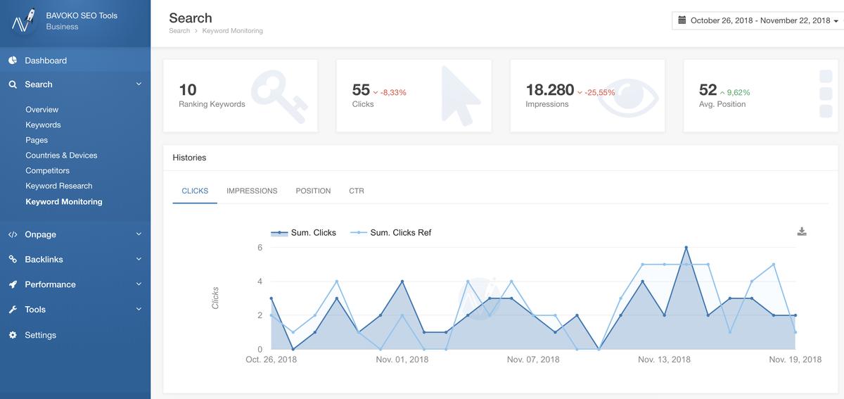 bavoko wordpress seo dashboard search keyword monitoring