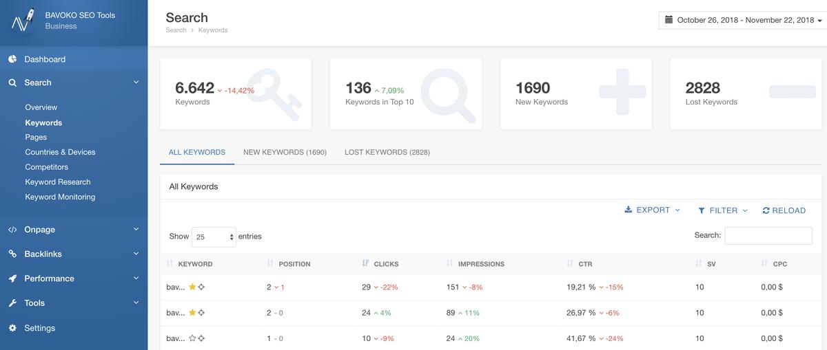 bavoko wordpress seo dashboard search keyword