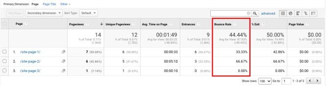 Rapport Google Analytics: taux de rebond