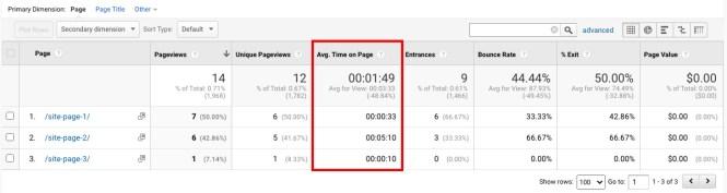 Rapport Google Analytics: temps passé sur la page