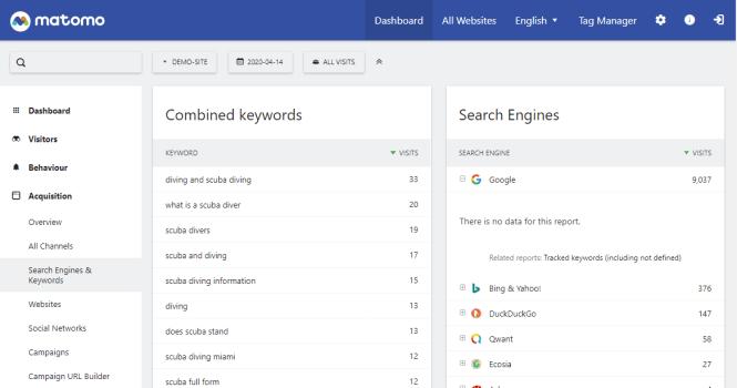 performances des mots clés des moteurs de recherche