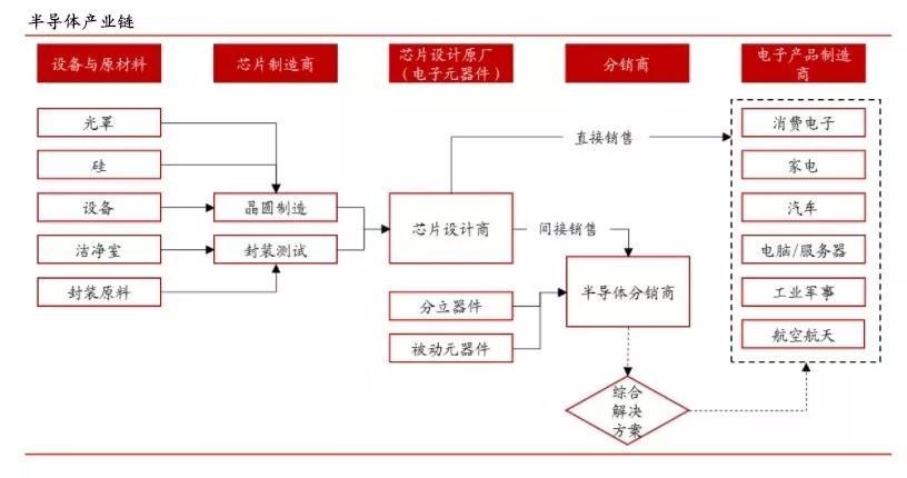 """大聯大轉型:全球最大IC通路商的""""第三次革命""""::大聯大數位轉型專區"""