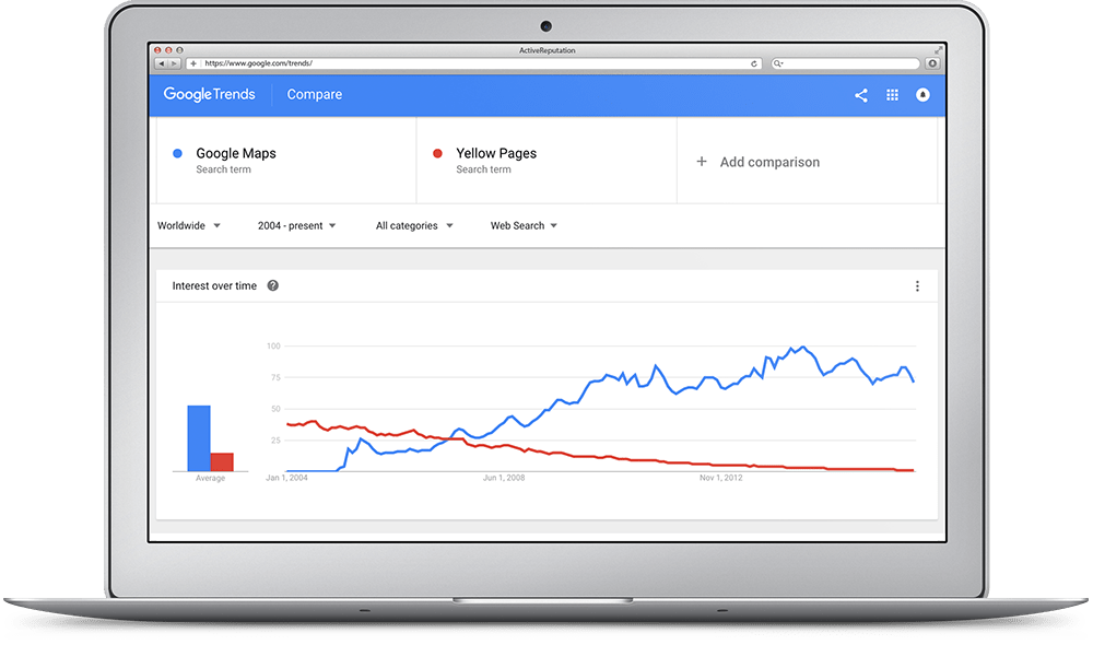 Local SEO Google Trends Yellow Pages Comparison