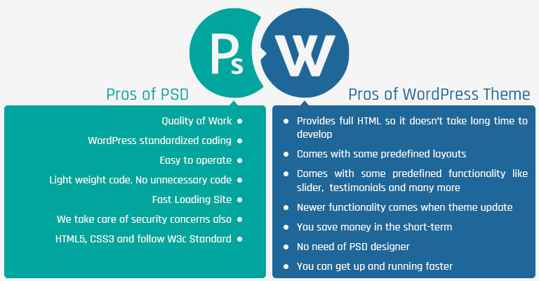 Existing WordPress Theme VS PSD: Pros and Cons