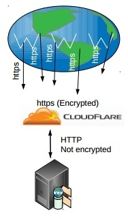 ssl-cloudflare-https-wordpress