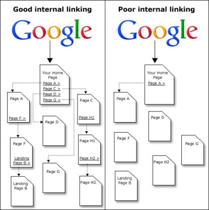 Internal-linking2