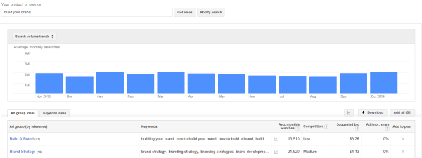 Google Keyword - Build Your Brand with SEO