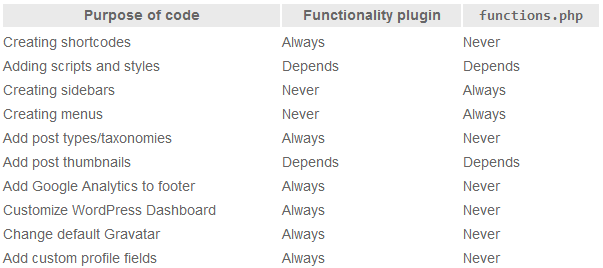 Screenshot of comparison table for when to use a functionality plugin vs functions.php
