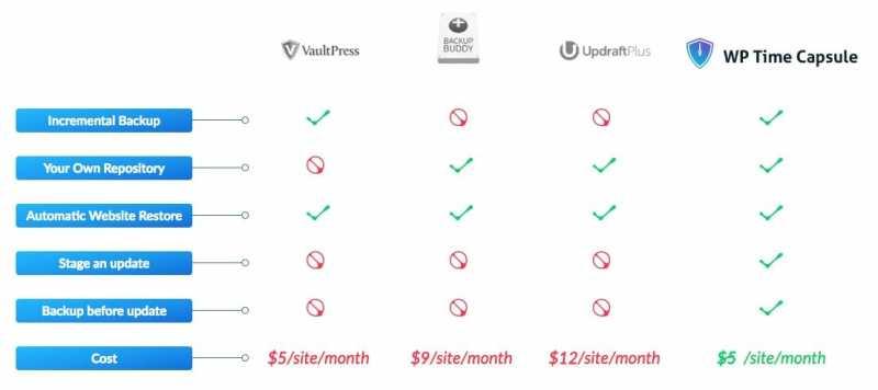 WP thời gian Capsule Pro vs BackupBuddy vs VaultPress vs UpdraftPlus
