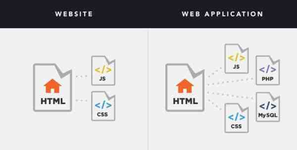 web apps vs websites - why web apps cost more than websites