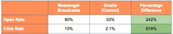 MobileMonkey Review: Why Messenger