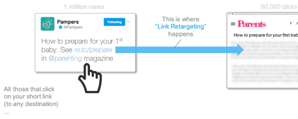 Link Retargeting Explained