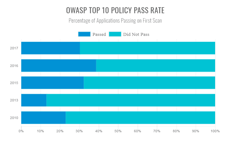 OWASP Top 10 Passing Rate
