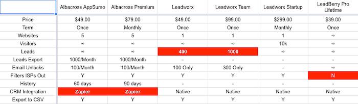November 2018 Lifetime Deals: Albacross vs Leadworx vs Leadberry