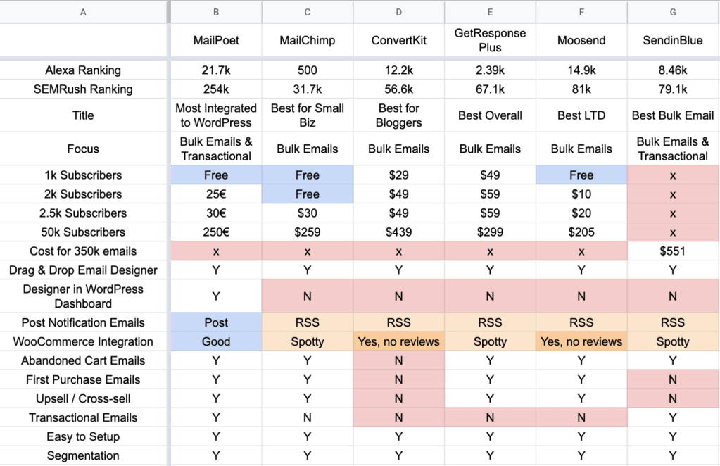 Email Marketing Software comparison table with MailPoet, MailChimp, ConvertKit, GetResponse, Moosend, SendinBlue
