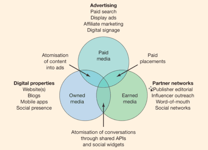 Paid owned earned diagram 700x508 1