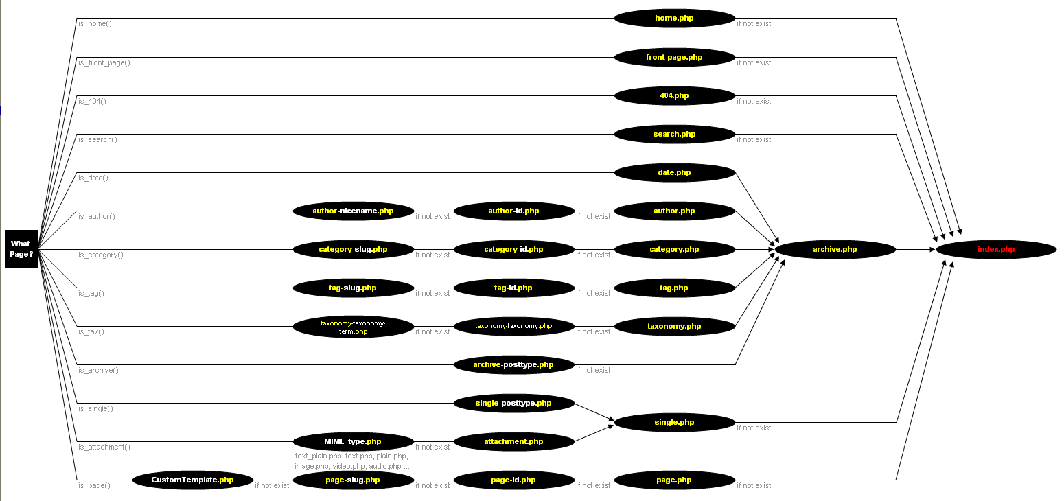 Chip Bennett Working On New Template Hierarchy Diagram Wordpress