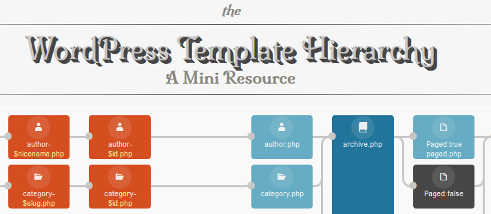Pretty wordpress template hierarchy diagram wordpress tavern wordpress template hierarchy pronofoot35fo Image collections