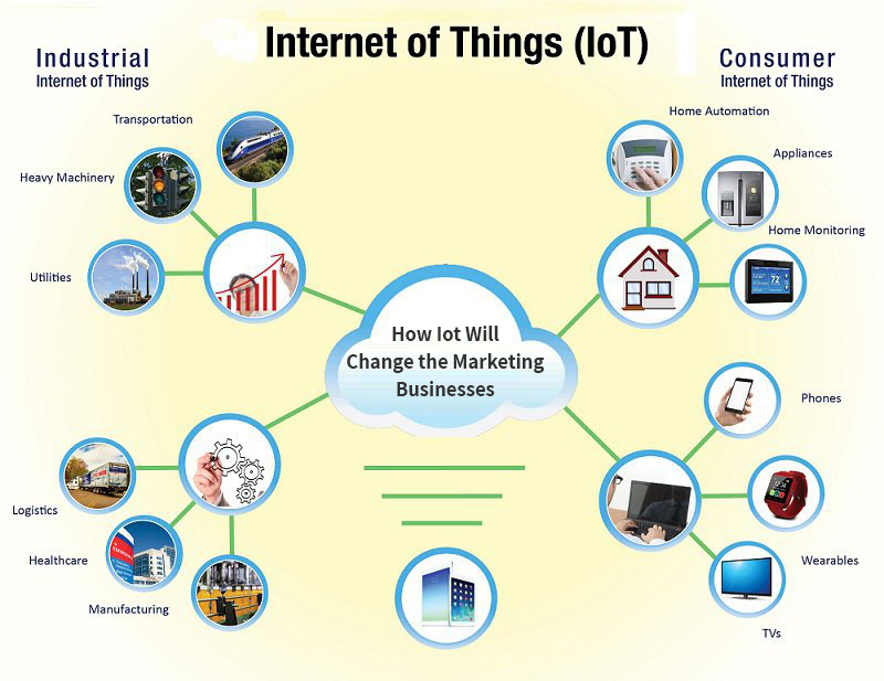 How Iot Will Change the Marketing Businesses