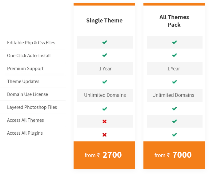 WP Themes India Pricing