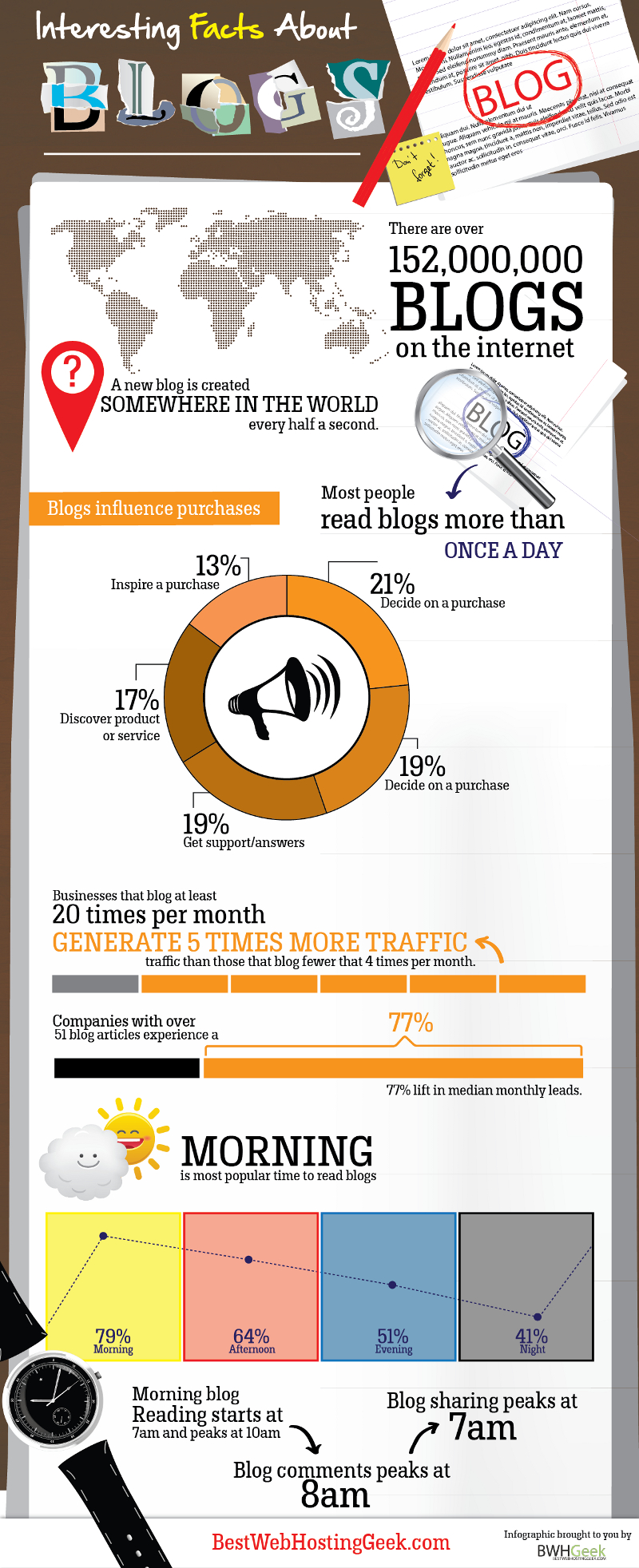Interesting Facts About Blogging