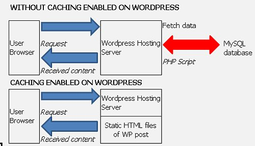 WP Super Cache Optimal Settings Tips and Configuration