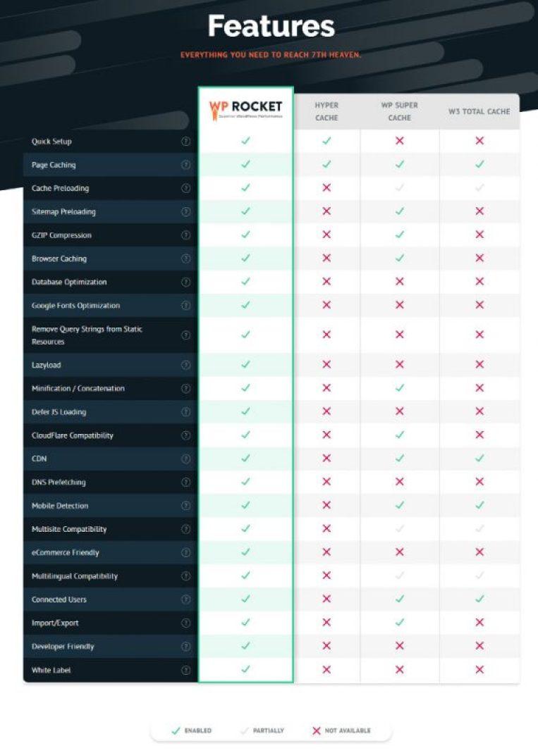 wordpress cache plugin comparison
