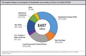 PropertyTax Exemptions in Jamestown at 37 Percent, Higher than 30 Percent Upstate NY Average