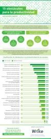 Los 15 mayores obstáculos para la productividad de tu equipo (#infografía)