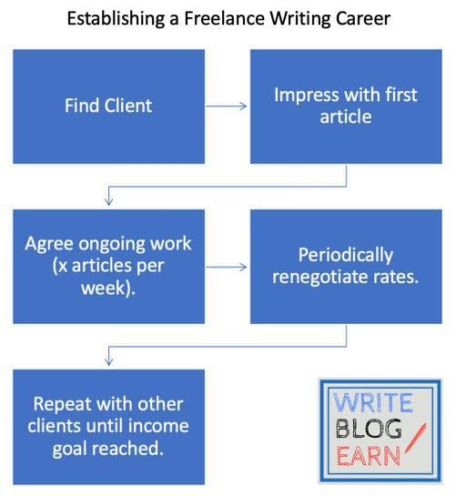 Freelance writing earnings graphic