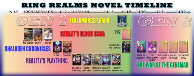 Ring Realms Timeline of books