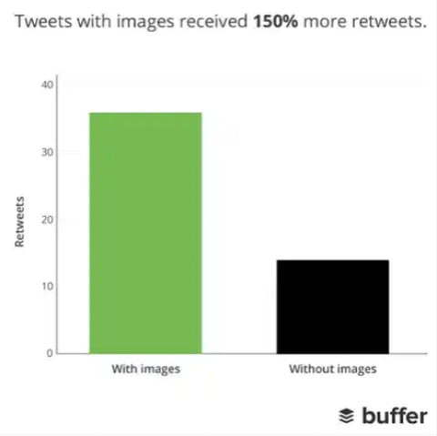 visual content with image vs without image